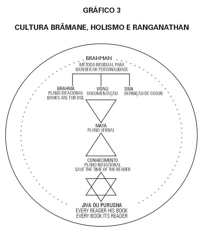 Gênese do Pensar de Ranganathan